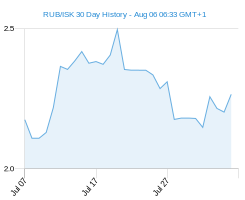 RUB ISK chart - 30 day