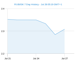 RUB ISK chart - 7 day