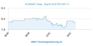 Rouble russe - Franc comorien Intraday Chart
