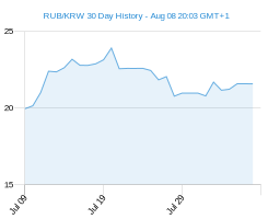 RUB KRW chart - 30 day