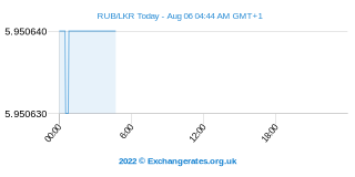 Rouble russe - Sri Lanka Rupee Intraday Chart