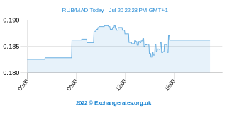 Rouble russe - Dirham marocain Intraday Chart