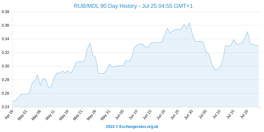 Rouble russe - Leu moldave History Chart