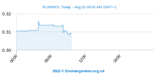 Rouble russe - Leu moldave Intraday Chart