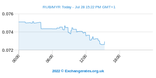 Rouble russe - Ringgit malais Intraday Chart