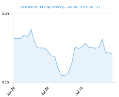 RUB NOK chart - 30 day