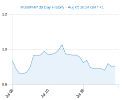 RUB PHP chart - 30 day