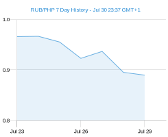 RUB PHP chart - 7 day