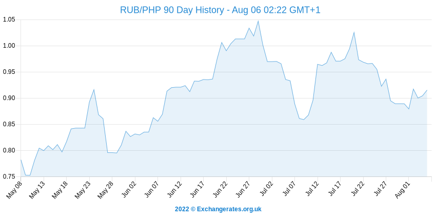 Rouble russe - Peso philippin History Chart