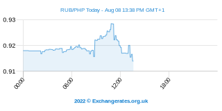 Rouble russe - Peso philippin Intraday Chart