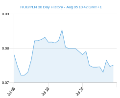 RUB PLN chart - 30 day
