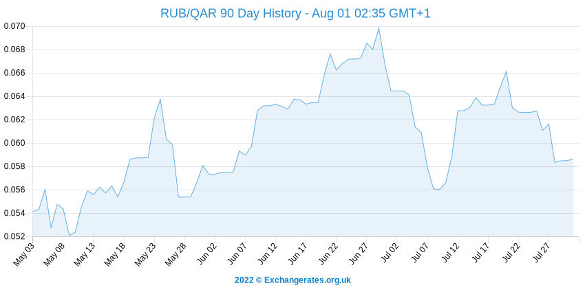 Rouble russe - Rial du Qatar History Chart