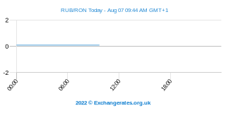 Rouble russe - Leu roumain Intraday Chart