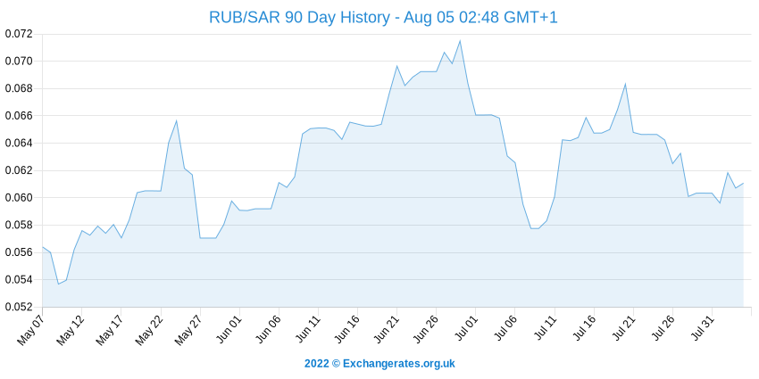 Rouble russe - Rial Saoudien History Chart