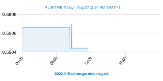 Rouble russe - Baht thaïlandais Intraday Chart