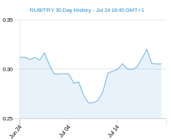 RUB TRY chart - 30 day
