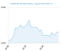 RUB USD chart - 30 day