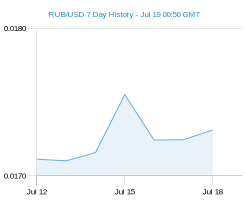 RUB USD chart - 7 day