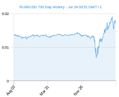RUB USD chart - 2 year