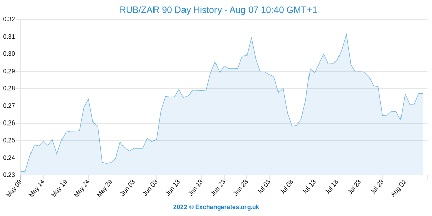 Rouble russe - Rand sud-africain History Chart