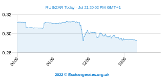 Rouble russe - Rand sud-africain Intraday Chart