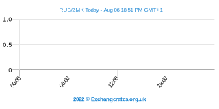Rouble russe - Kwacha zambien Intraday Chart