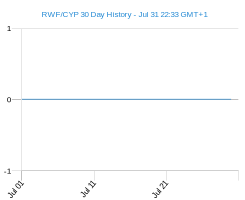 RWF CYP chart - 30 day