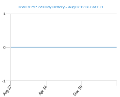 RWF CYP chart - 2 year