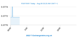 Franc rwandais - Roupie indienne Intraday Chart