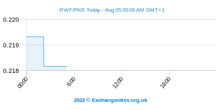 Rwandese Frank - Pakistaanse Roepie Intraday Chart