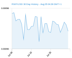 RWF USD chart - 30 day