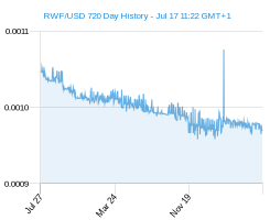 RWF USD chart - 2 year