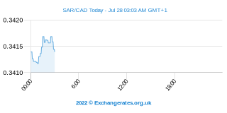 Rial Saoudien - Dollar canadien Intraday Chart