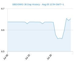 SBD GMD chart - 30 day
