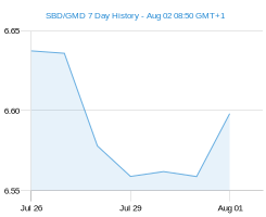 SBD GMD chart - 7 day