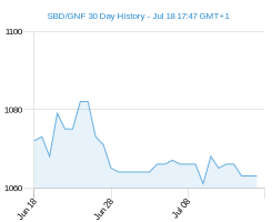 SBD GNF chart - 30 day