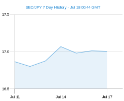 SBD JPY chart - 7 day