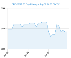 SBD MNT chart - 30 day