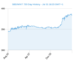 SBD MNT chart - 2 year