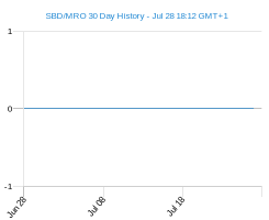 SBD MRO chart - 30 day