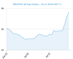 SBD PKR chart - 30 day