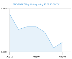 SBD TND chart - 7 day