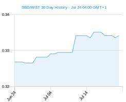 SBD WST chart - 30 day