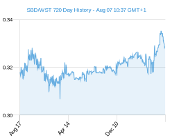 SBD WST chart - 2 year