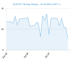 SCR JPY chart - 30 day