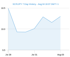 SCR JPY chart - 7 day