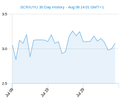 SCR UYU chart - 30 day