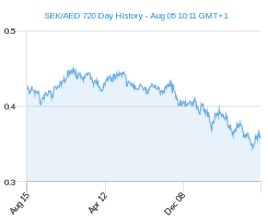 SEK AED chart - 2 year