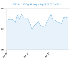 SGD ALL chart - 30 day