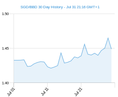 SGD BBD chart - 30 day